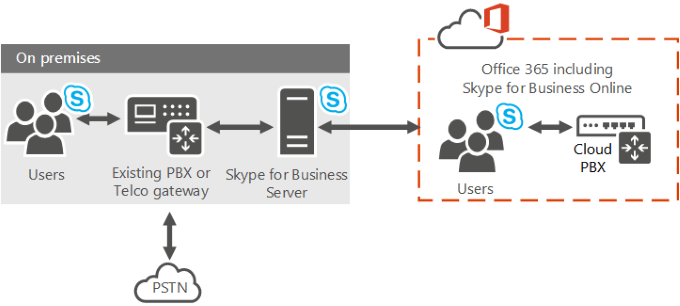 Skype Cloud PBX Diagram